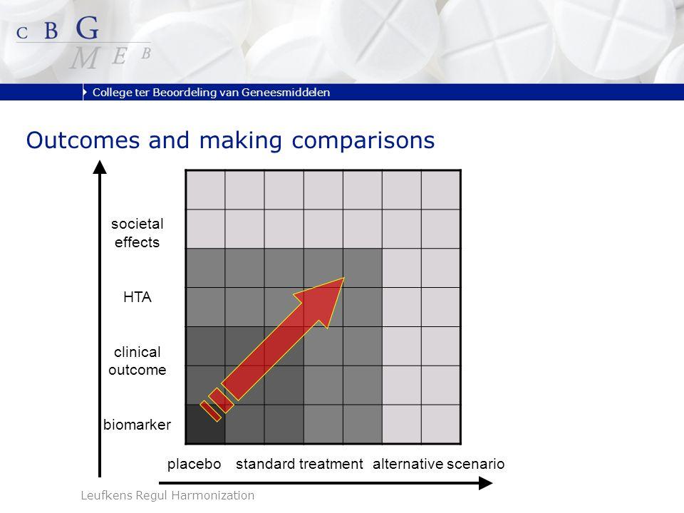 College ter Beoordeling van Geneesmiddelen Leufkens Regul Harmonization placebostandard treatmentalternative scenario societal effects HTA clinical outcome biomarker Outcomes and making comparisons