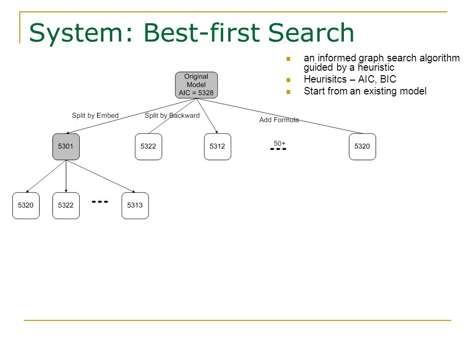System: Best-first Search an informed graph search algorithm guided by a heuristic Heurisitcs – AIC, BIC Start from an existing model