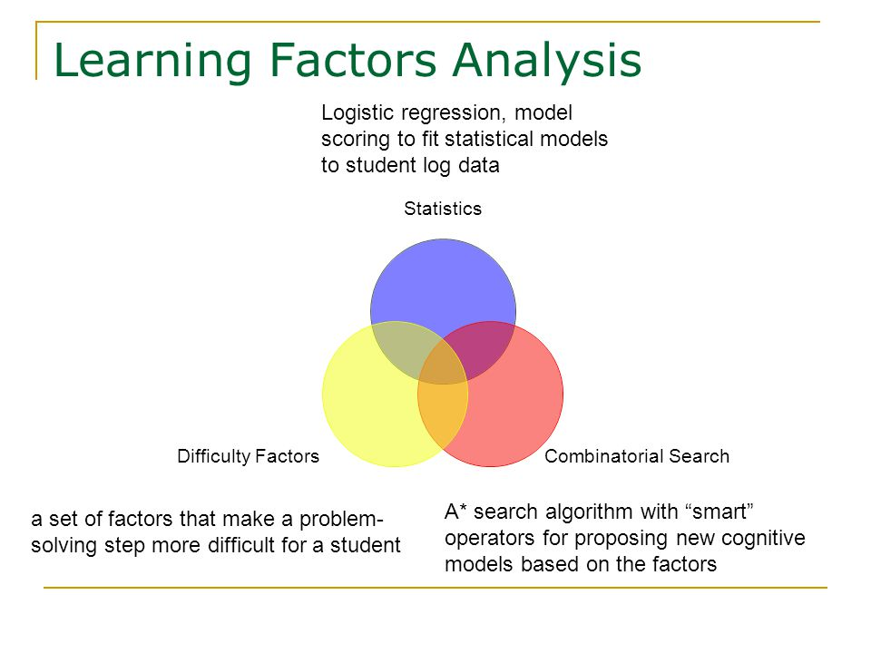 Learning Factors Analysis a set of factors that make a problem- solving step more difficult for a student Logistic regression, model scoring to fit statistical models to student log data A* search algorithm with smart operators for proposing new cognitive models based on the factors