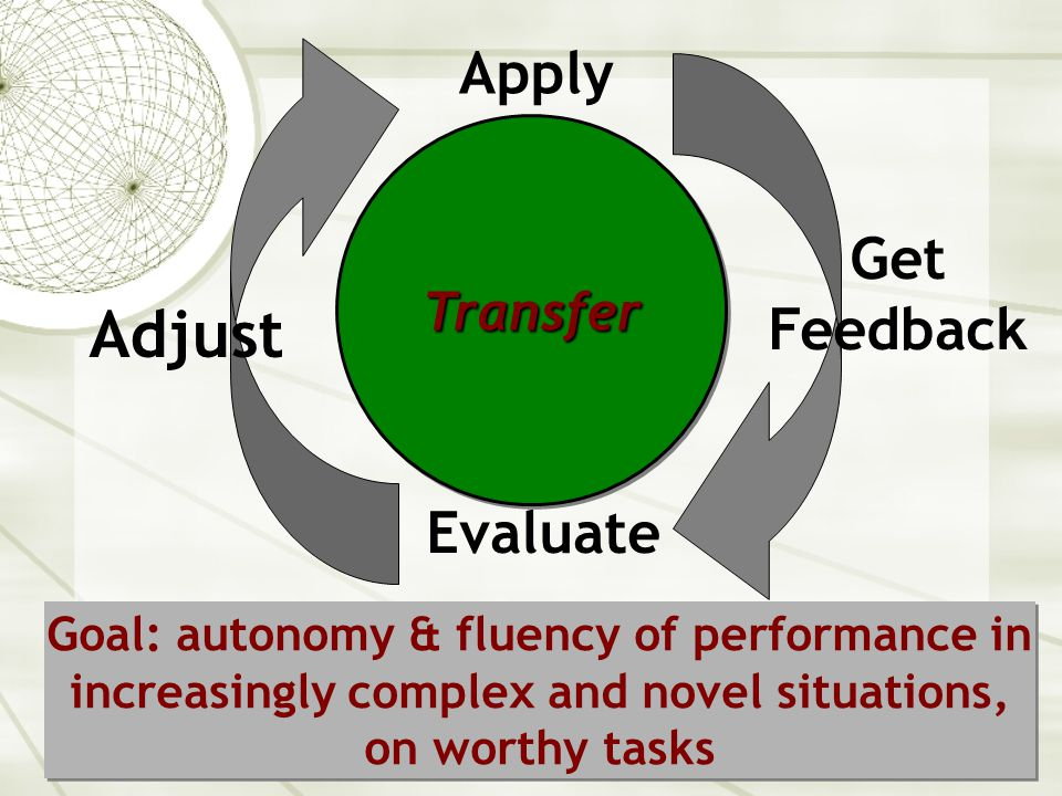 19 Transfer Evaluate Adjust Apply Goal: autonomy & fluency of performance in increasingly complex and novel situations, on worthy tasks TransferTransfer Get Feedback