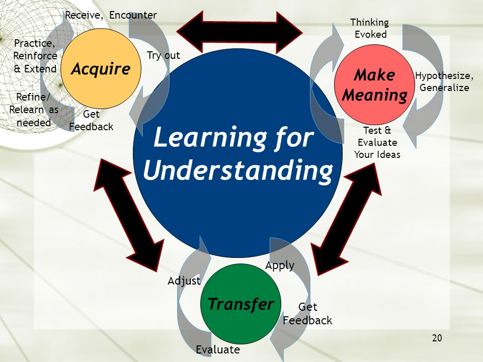 20 Learning for Understanding Acquire Make Meaning Try out Practice, Reinforce & Extend Receive, Encounter Evaluate Apply Hypothesize, Generalize Test
