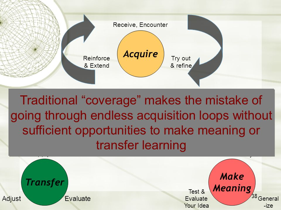 """38 Try out & refine Reinforce & Extend Receive, Encounter Evaluate Adjust Apply General -ize Test & Evaluate Your Idea Probe & Analyze Traditional """"co"""