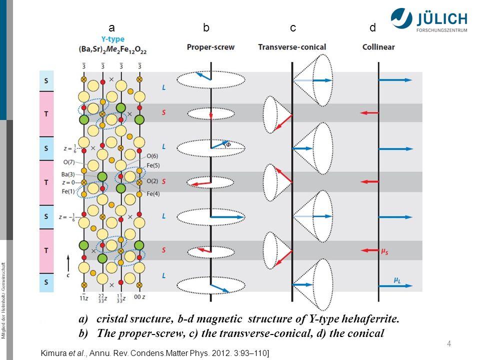 Mitglied der Helmholtz-Gemeinschaft 4 a)cristal sructure, b-d magnetic structure of Y-type hehaferrite.