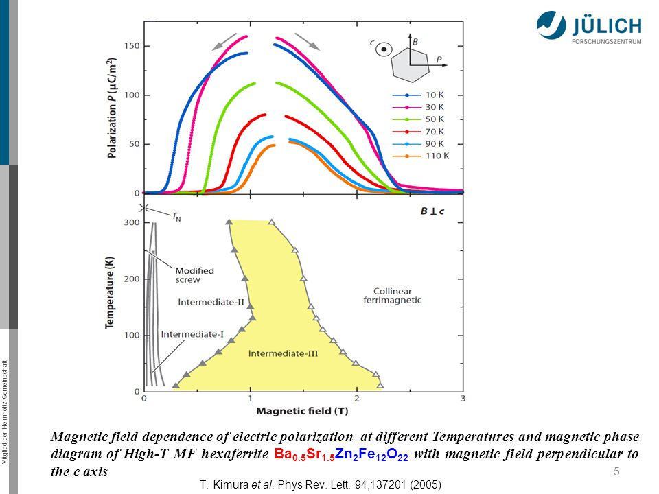 Mitglied der Helmholtz-Gemeinschaft 5 Magnetic field dependence of electric polarization at different Temperatures and magnetic phase diagram of High-T MF hexaferrite Ba 0.5 Sr 1.5 Zn 2 Fe 12 O 22 with magnetic field perpendicular to the c axis T.