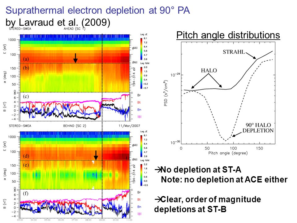 Solar wind  No depletion at ST-A Note: no depletion at ACE either  Clear, order of magnitude depletions at ST-B Pitch angle distributions Suprathermal electron depletion at 90° PA by Lavraud et al.
