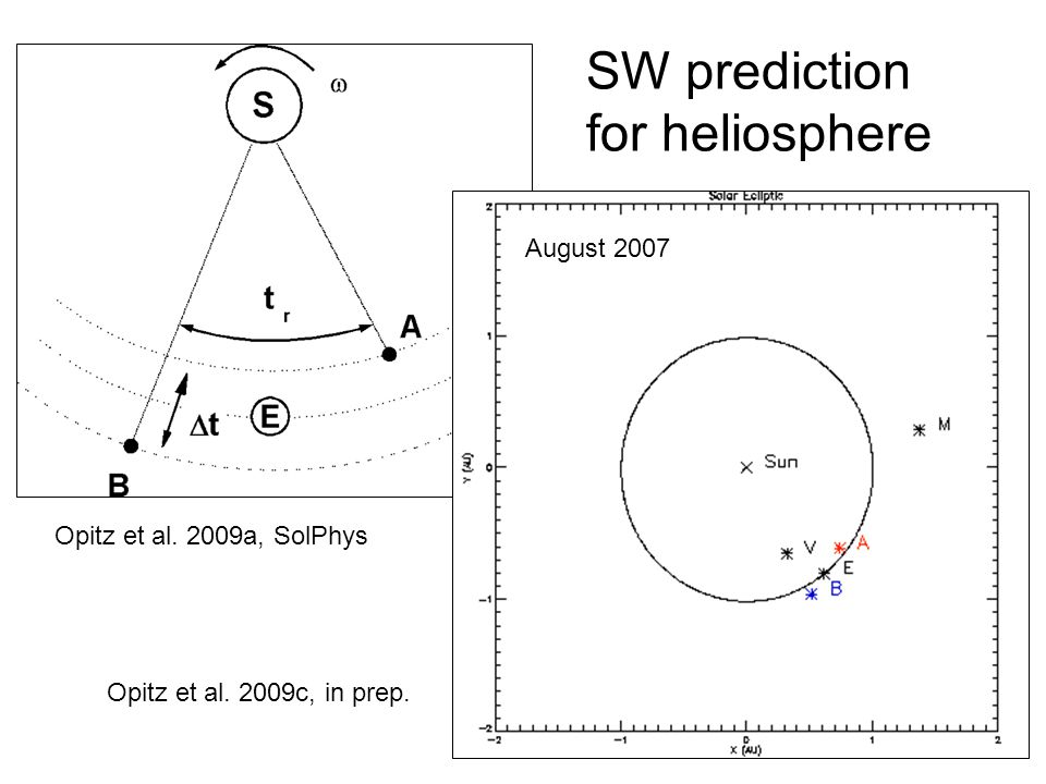 SW prediction for heliosphere Opitz et al. 2009a, SolPhys August 2007 Opitz et al. 2009c, in prep.