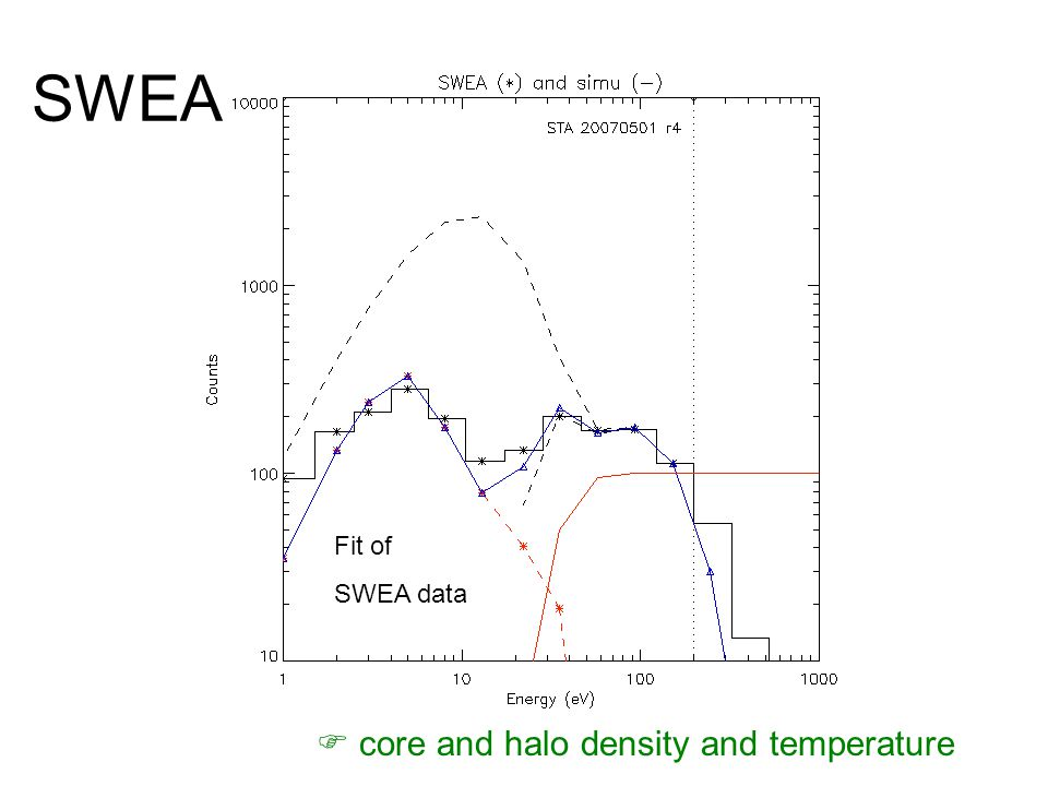 Fit of SWEA data  core and halo density and temperature SWEA
