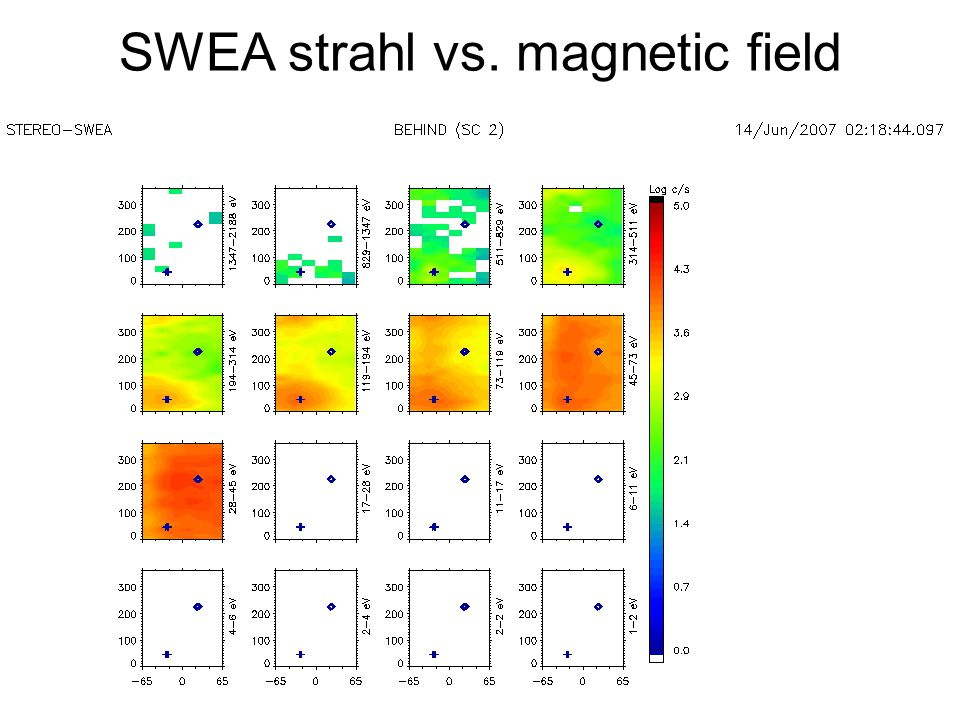 SWEA strahl vs. magnetic field