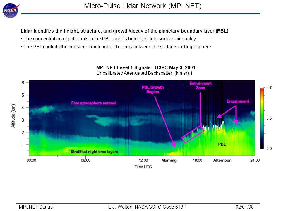 Micro-Pulse Lidar Network (MPLNET) MPLNET Status E.J.