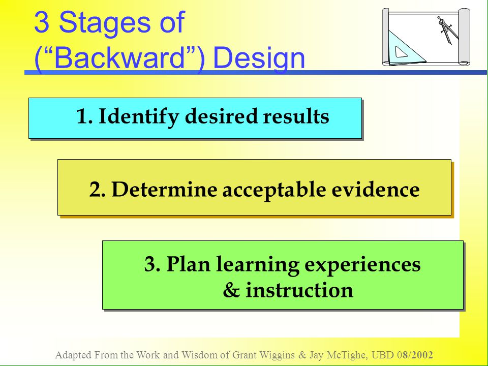 Adapted From the Work and Wisdom of Grant Wiggins & Jay McTighe, UBD 08/2002 Think of your obligations via W.