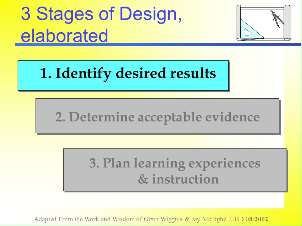 Adapted From the Work and Wisdom of Grant Wiggins & Jay McTighe, UBD 08/2002 Reflection - Stage 2 Choose 1 to answer individually.