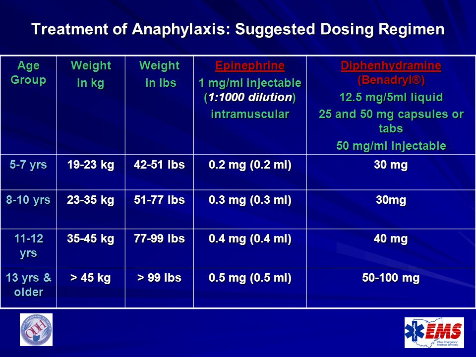 Treatment of Anaphylaxis: Suggested Dosing Regimen Age Group Weight in kg Weight in lbs in lbsEpinephrine 1 mg/ml injectable (1:1000 dilution) intramu