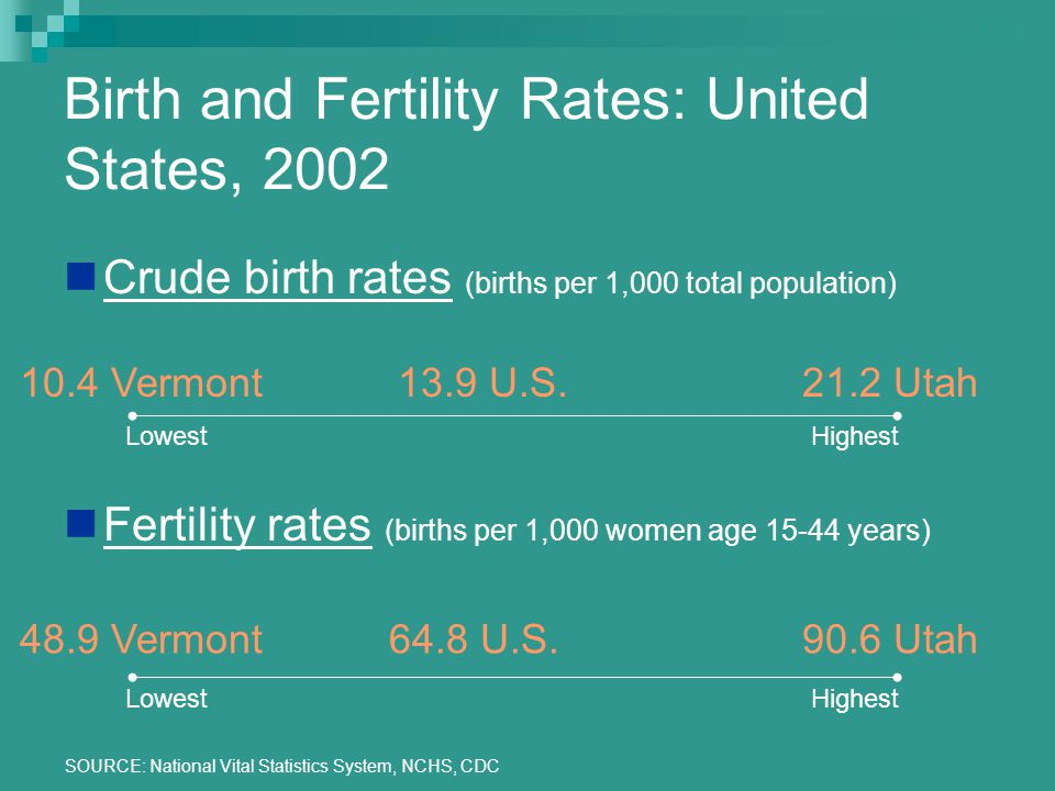 SOURCE: National Vital Statistics System, NCHS, CDC Birth and Fertility Rates: United States, 2002 Crude birth rates (births per 1,000 total population) Fertility rates (births per 1,000 women age 15-44 years) LowestHighest 10.4 Vermont21.2 Utah13.9 U.S.