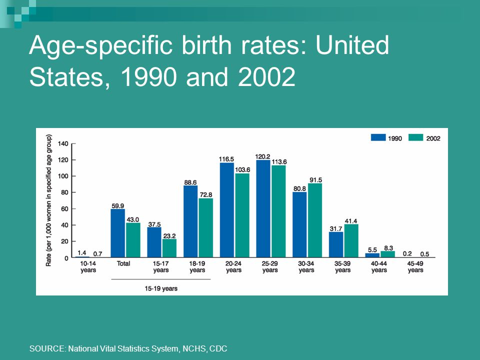 SOURCE: National Vital Statistics System, NCHS, CDC Age-specific birth rates: United States, 1990 and 2002
