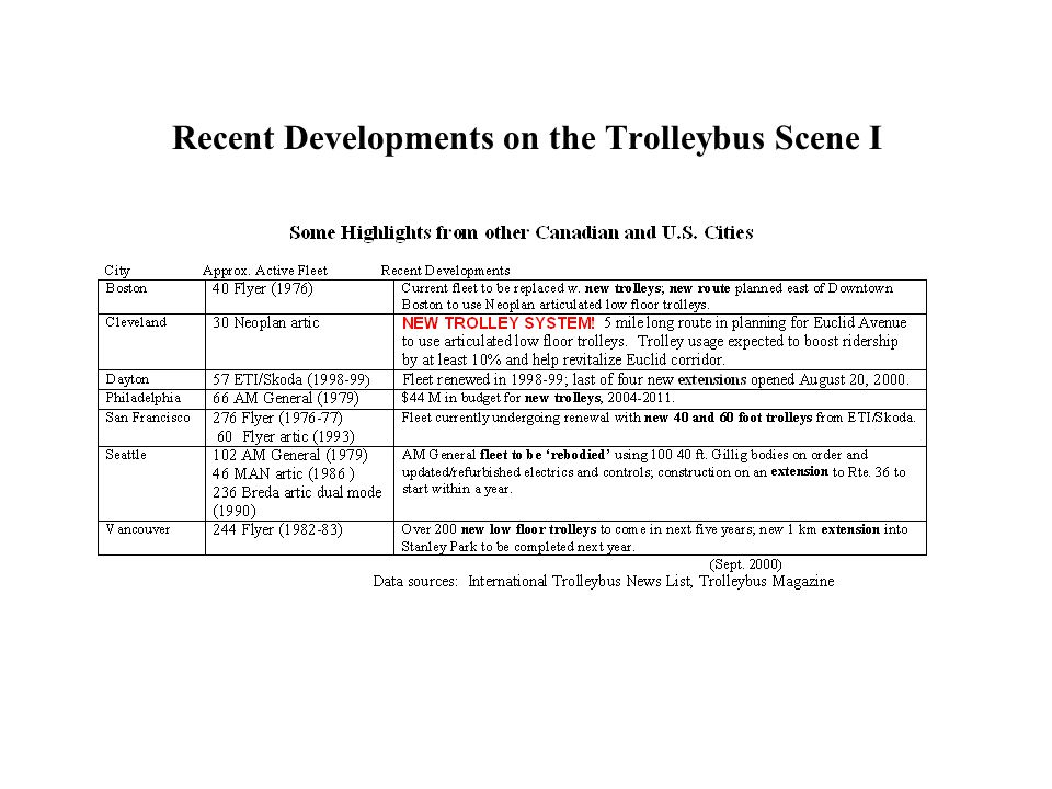 Recent Developments on the Trolleybus Scene I