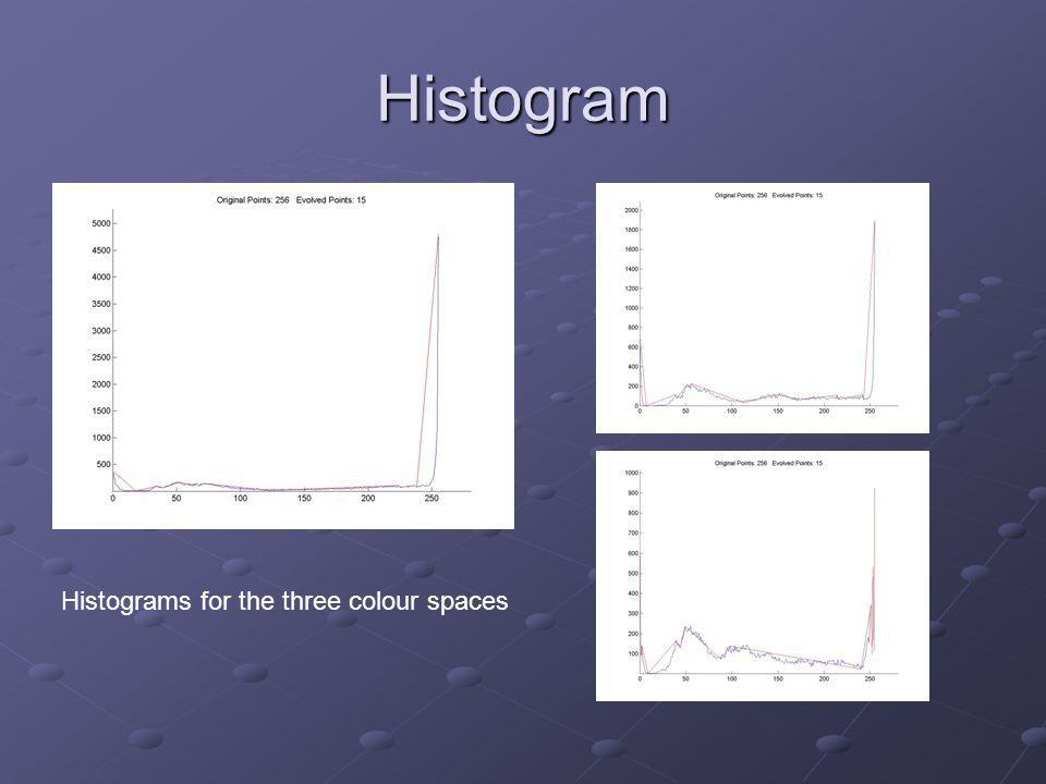 Histogram Histograms for the three colour spaces