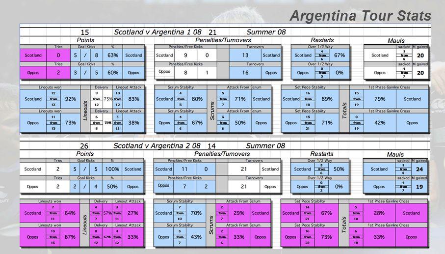 Argentina Tour Stats