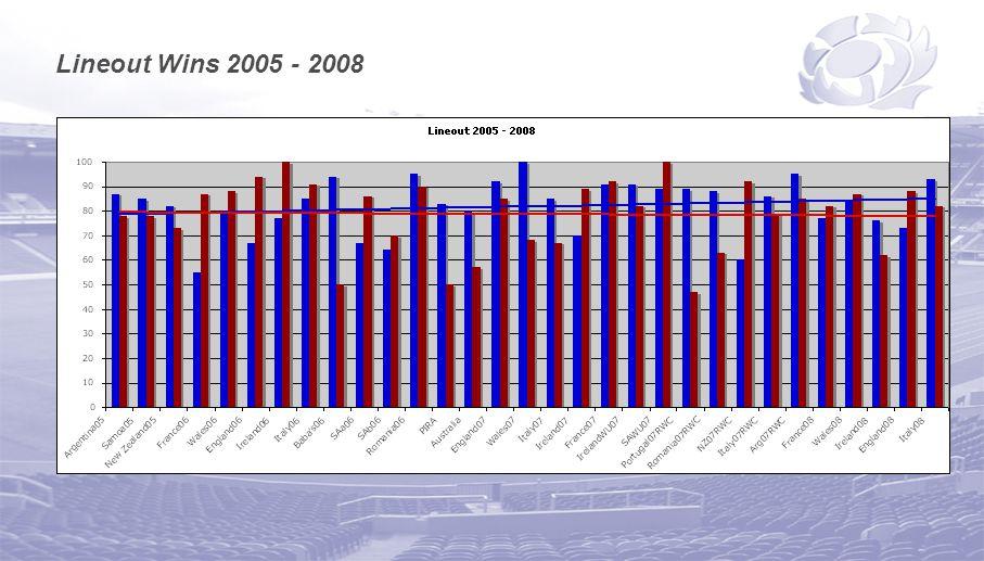 Lineout Wins 2005 - 2008