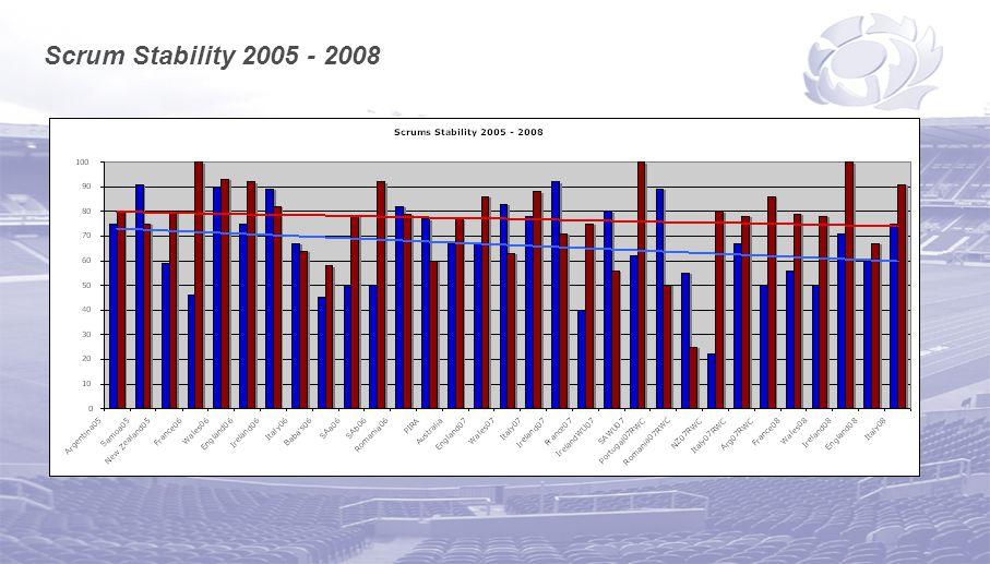 Scrum Stability 2005 - 2008