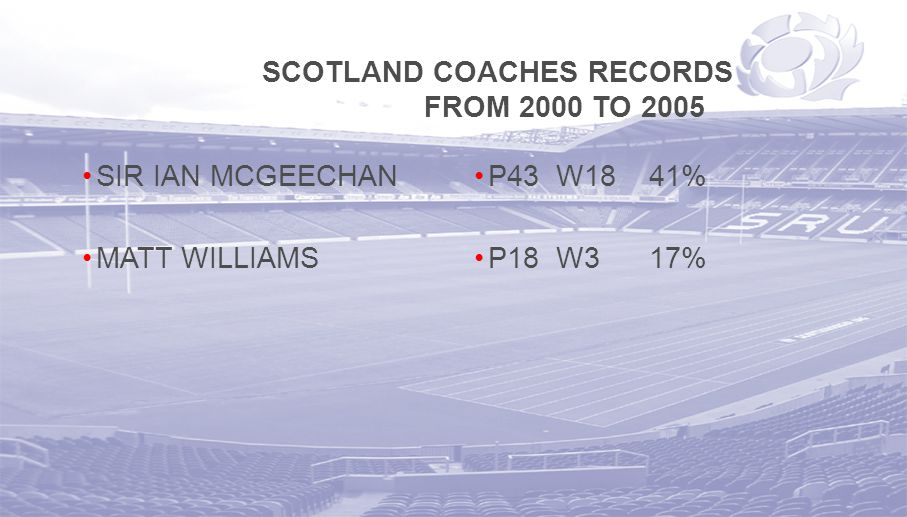 SCOTLAND COACHES RECORDS FROM 2000 TO 2005 SIR IAN MCGEECHAN MATT WILLIAMS P43 W18 41% P18 W3 17%