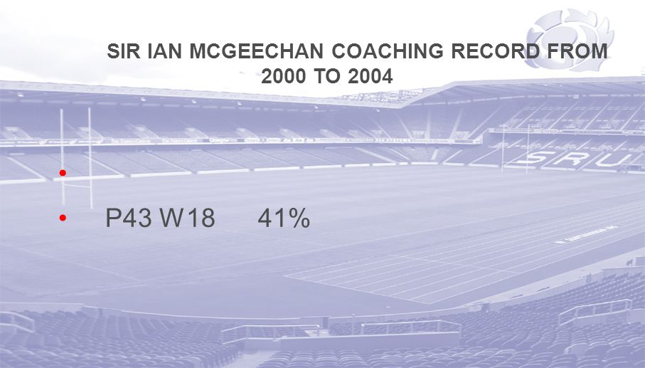 SIR IAN MCGEECHAN COACHING RECORD FROM 2000 TO 2004 P43 W18 41%