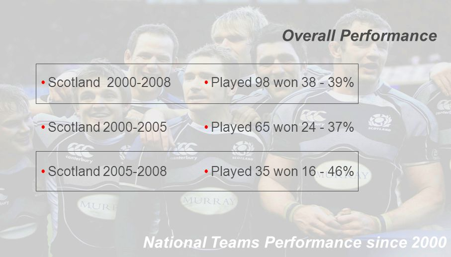 National Teams Performance since 2000 Scotland 2000-2008 Scotland 2000-2005 Scotland 2005-2008 Played 98 won 38 - 39% Played 65 won 24 - 37% Played 35