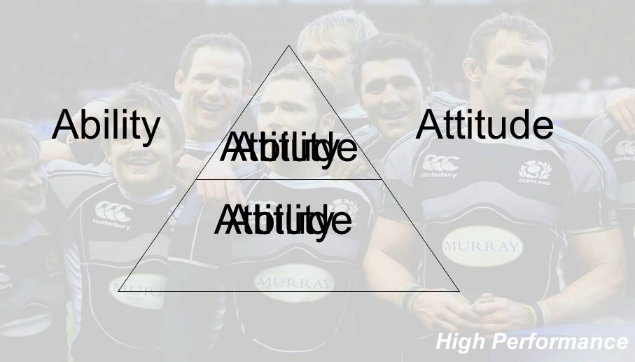 High Performance Attitude Ability AttitudeAbility Attitude Ability