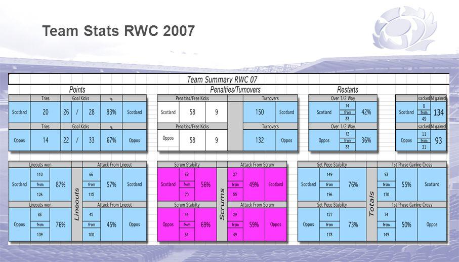 Team Stats RWC 2007