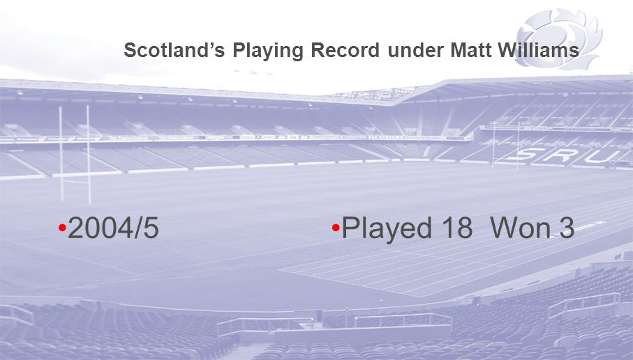 Scotland's Playing Record under Matt Williams 2004/5Played 18 Won 3