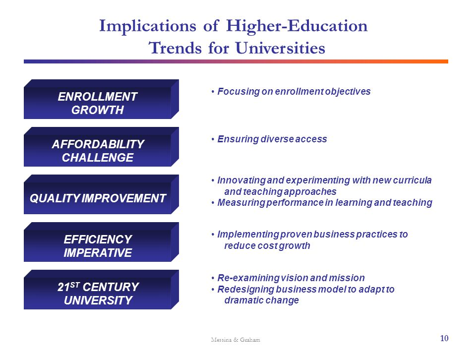 Implications of Higher-Education Trends for Universities Messina & Graham ENROLLMENT GROWTH Focusing on enrollment objectives Ensuring diverse access