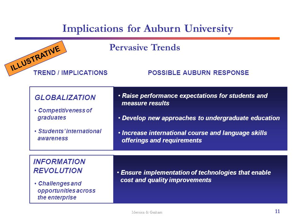 Implications for Auburn University Messina & Graham Pervasive Trends Ensure implementation of technologies that enable cost and quality improvements T