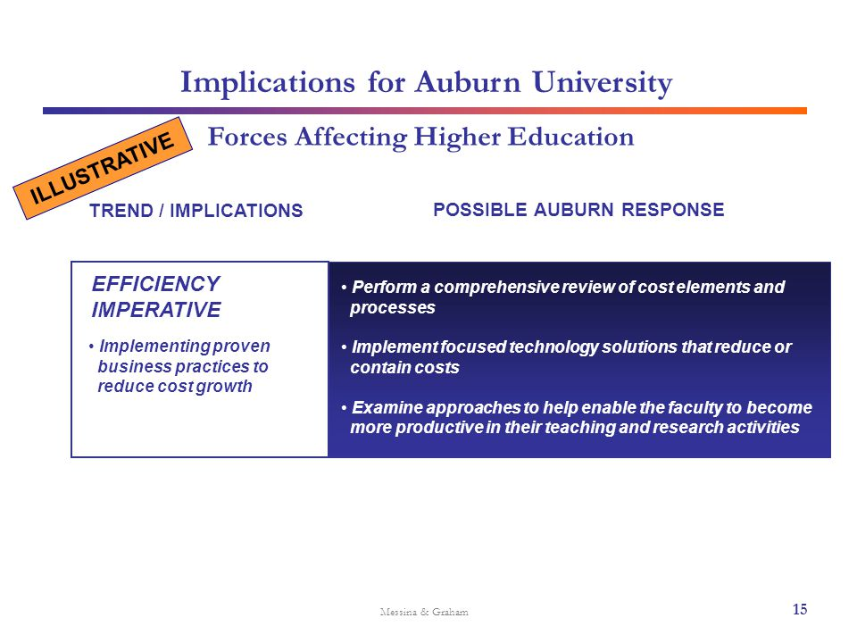 Implications for Auburn University Messina & Graham Forces Affecting Higher Education Perform a comprehensive review of cost elements and processes Im