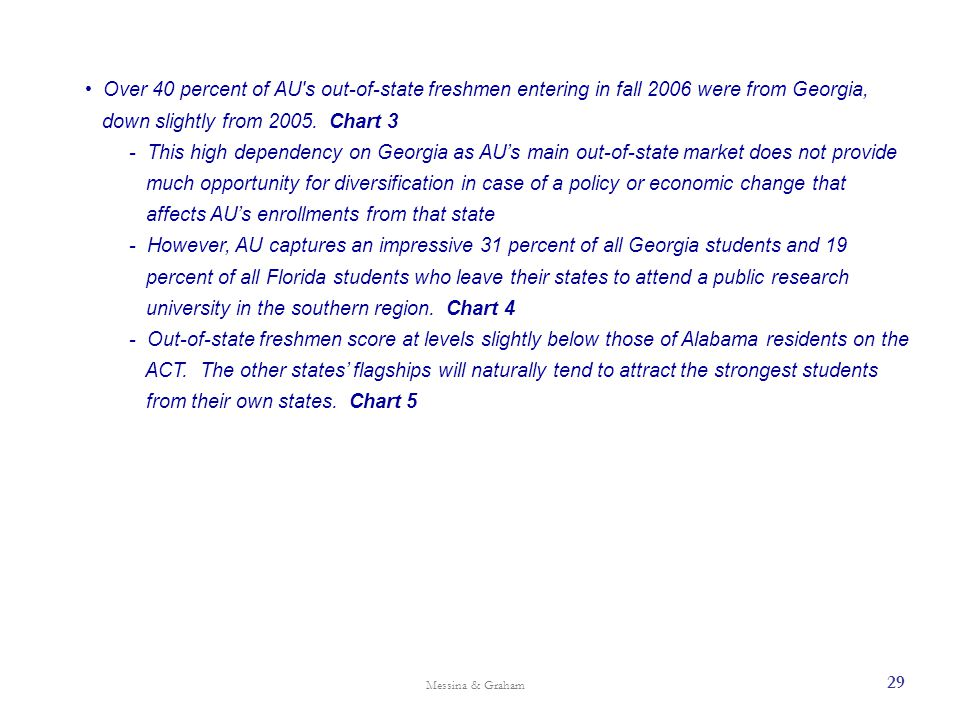 Over 40 percent of AU's out-of-state freshmen entering in fall 2006 were from Georgia, down slightly from 2005. Chart 3 - This high dependency on Geor