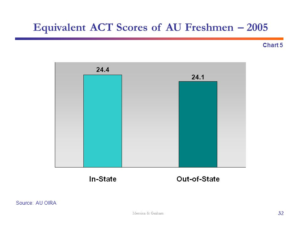 Source: AU OIRA Messina & Graham Equivalent ACT Scores of AU Freshmen – 2005 Chart 5 24.4 24.1 32