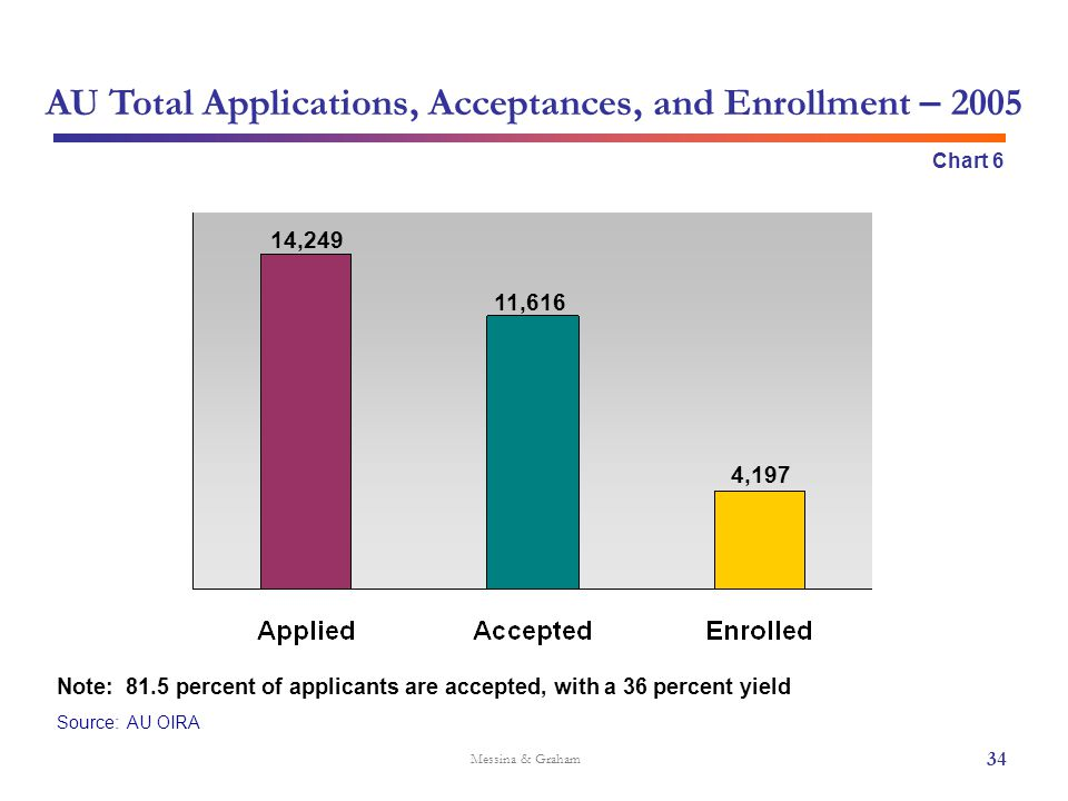 Source: AU OIRA Messina & Graham AU Total Applications, Acceptances, and Enrollment – 2005 11,616 Chart 6 4,197 34 Note: 81.5 percent of applicants ar