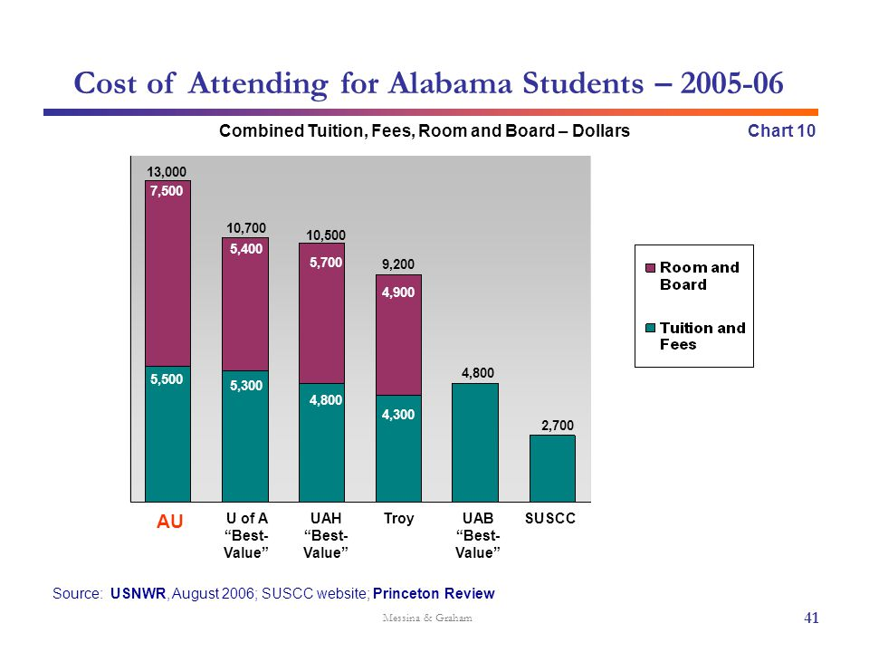 "Cost of Attending for Alabama Students – 2005-06 Source: USNWR, August 2006; SUSCC website; Princeton Review Messina & Graham AU U of A ""Best- Value"""