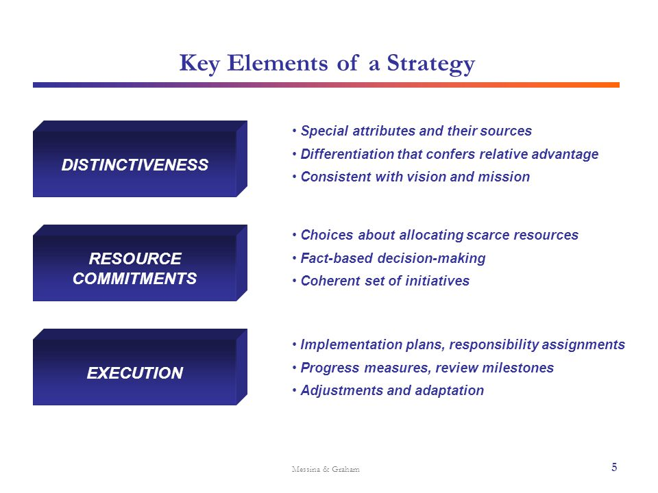 Key Elements of a Strategy Messina & Graham DISTINCTIVENESS RESOURCE COMMITMENTS EXECUTION Special attributes and their sources Differentiation that c
