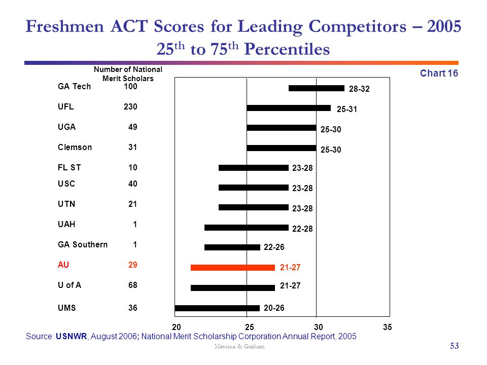 Freshmen ACT Scores for Leading Competitors – 2005 25 th to 75 th Percentiles Messina & Graham Chart 16 53 20253035 GA Tech UFL UGA Clemson FL ST USC