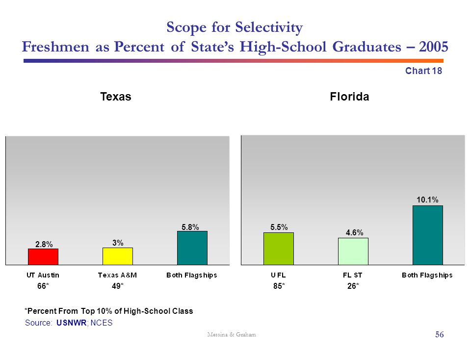 Scope for Selectivity Freshmen as Percent of State's High-School Graduates – 2005 Source: USNWR; NCES Messina & Graham Chart 18 Texas *Percent From To