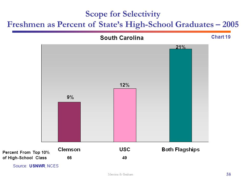 Scope for Selectivity Freshmen as Percent of State's High-School Graduates – 2005 Source: USNWR; NCES South Carolina Messina & Graham Chart 19 6649 58