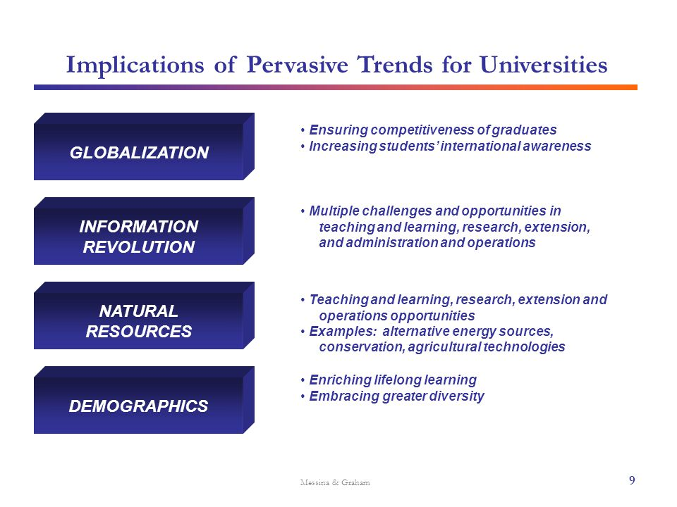 Implications of Pervasive Trends for Universities Messina & Graham GLOBALIZATION Ensuring competitiveness of graduates Increasing students' internatio