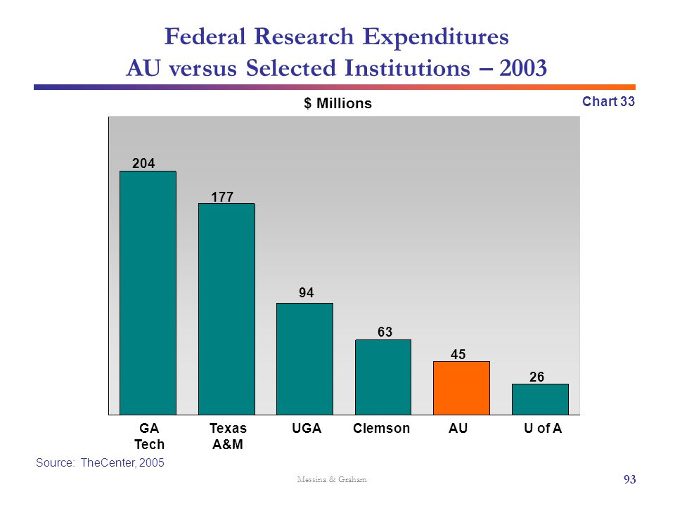 Federal Research Expenditures AU versus Selected Institutions – 2003 Source: TheCenter, 2005 $ Millions Messina & Graham Texas A&M ClemsonAUGA Tech U