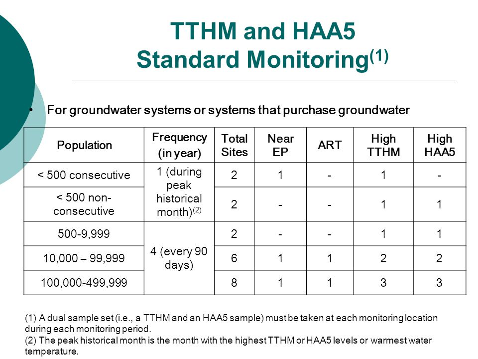 TTHM and HAA5 Standard Monitoring (1) For groundwater systems or systems that purchase groundwater Population Frequency (in year) Total Sites Near EP ART High TTHM High HAA5 < 500 consecutive 1 (during peak historical month) (2) 21-1- < 500 non- consecutive 2--11 500-9,999 4 (every 90 days) 2--11 10,000 – 99,99961122 100,000-499,99981133 (1) A dual sample set (i.e., a TTHM and an HAA5 sample) must be taken at each monitoring location during each monitoring period.