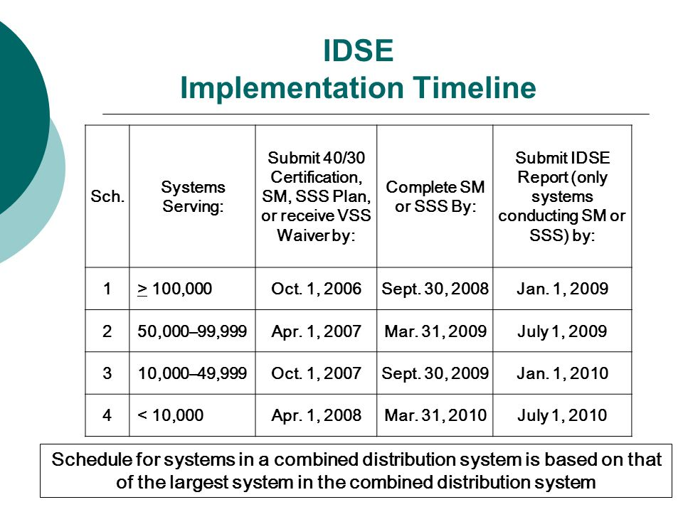 IDSE Implementation Timeline Sch.