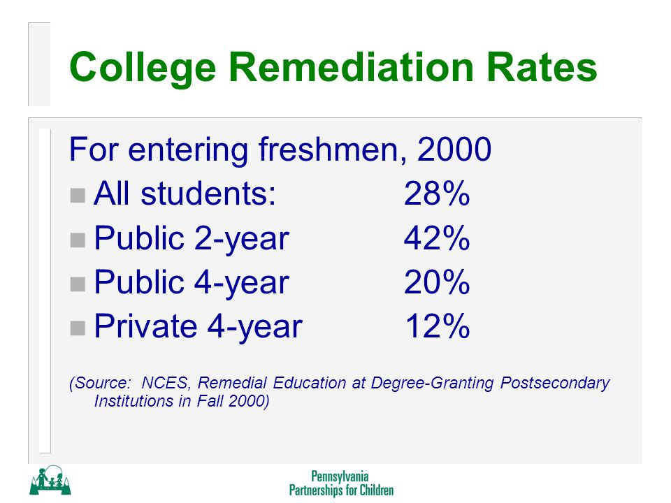 College Remediation Rates For entering freshmen, 2000 n All students: 28% n Public 2-year42% n Public 4-year20% n Private 4-year12% (Source: NCES, Remedial Education at Degree-Granting Postsecondary Institutions in Fall 2000)