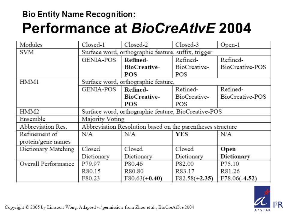 Bio Entity Name Recognition: Performance at BioCreAtIvE 2004 Copyright © 2005 by Limsoon Wong. Adapted w/ permission from Zhou et al., BioCreAtIve 200