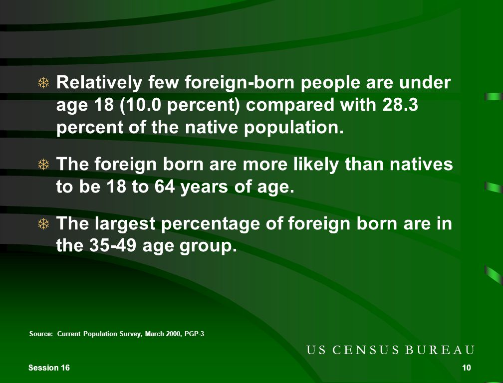 Session 1610 Source: Current Population Survey, March 2000, PGP-3 U S C E N S U S B U R E A U  Relatively few foreign-born people are under age 18 (10.0 percent) compared with 28.3 percent of the native population.