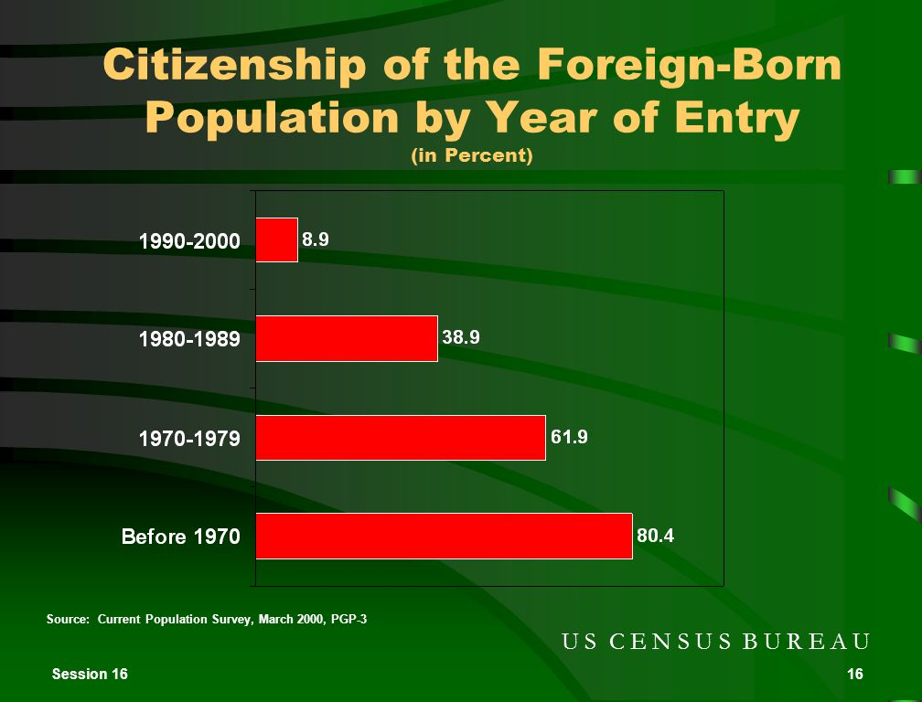 Session 1616 Source: Current Population Survey, March 2000, PGP-3 U S C E N S U S B U R E A U Citizenship of the Foreign-Born Population by Year of Entry (in Percent)