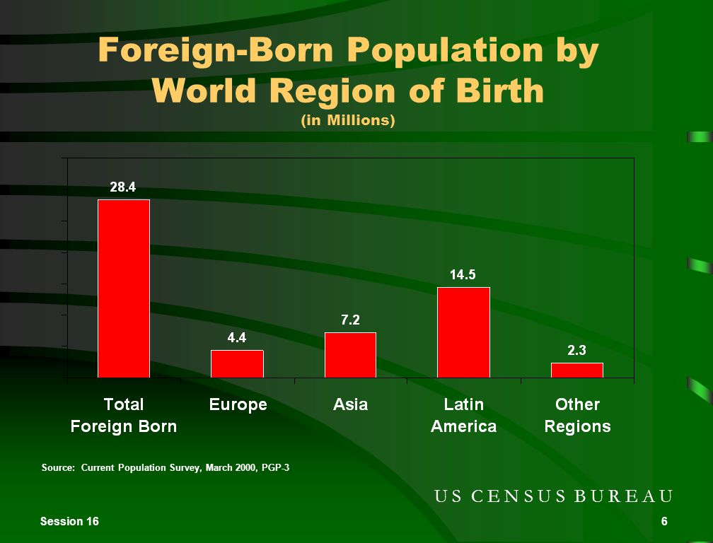 Session 166 Foreign-Born Population by World Region of Birth (in Millions) Source: Current Population Survey, March 2000, PGP-3 U S C E N S U S B U R E A U