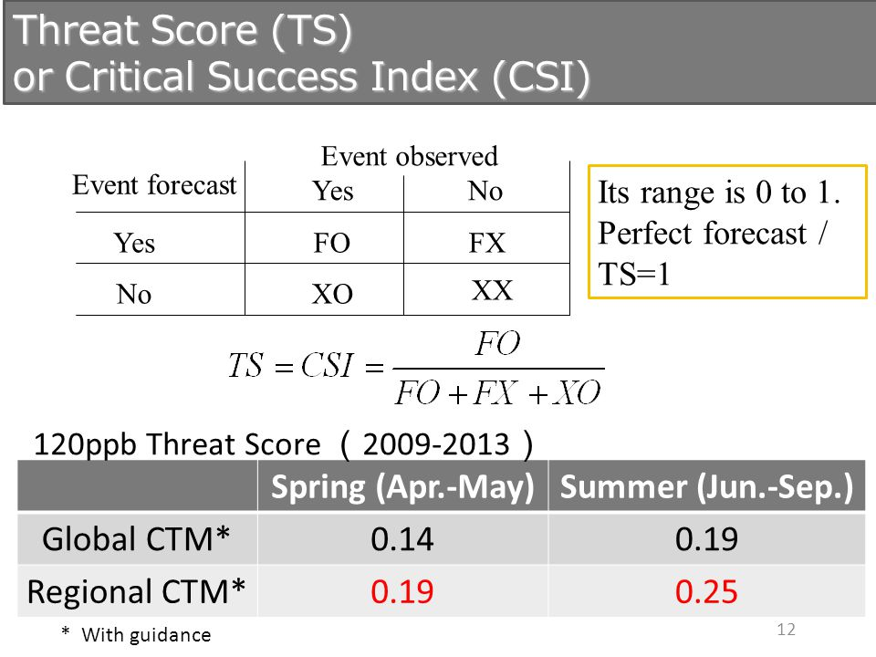 12 Its range is 0 to 1. Perfect forecast / TS=1 Spring (Apr.-May)Summer (Jun.-Sep.) Global CTM*0.140.19 Regional CTM*0.190.25 120ppb Threat Score ( 20